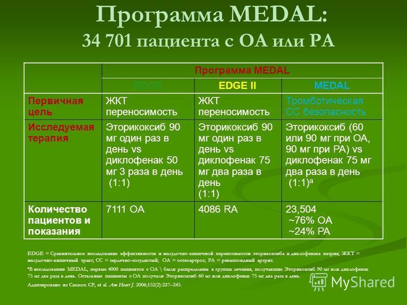 Данные о переносимости и безопасности препарата АРКОКСИА