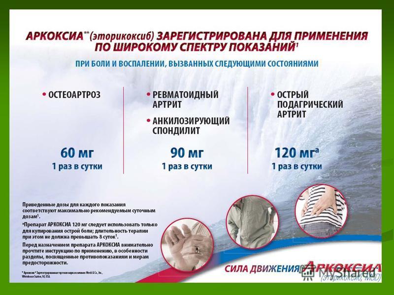 АРКОКСИА (эторикоксиб): АРКОКСИА (эторикоксиб): – новое средство от боли с улучшенными характеристиками Быстрый обезболивающий эффект уже через 24 минуты Длительный обезболивающий эффект в течение 24 часов. Таблетки 60 мг, 90 мг 7 и 28