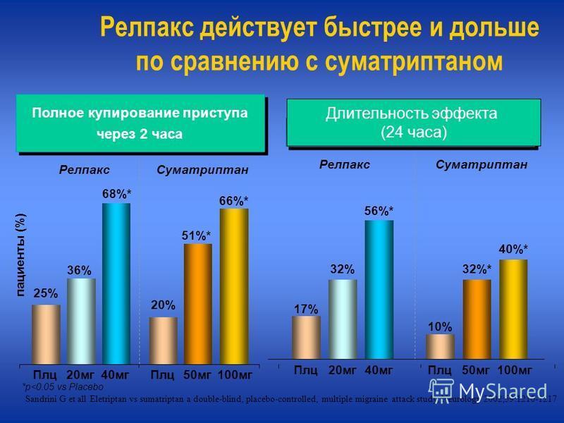 Релпакс действует быстрее и дольше по сравнению с суматриптаном пациенты (%) 25% 20% 36% 51%* 68%* 66%* Плц 20 мг 40 мг 50 мг Плц 100 мг *p<0.05 vs Placebo Суматриптан Релпакс 17% 10% 32%32%* 56%* 40%* Суматриптан Релпакс Плц 20 мг 40 мг 50 мг Плц 10