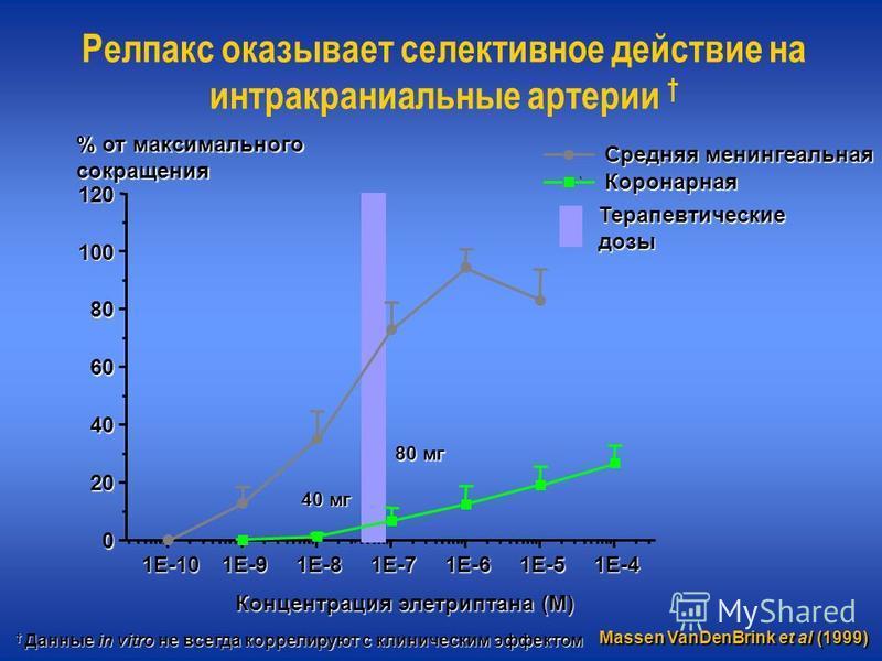 Релпакс оказывает селективное действие на интракраниальные артерии Massen VanDenBrink et al (1999) % от максимального сокращения 0 20 40 60 80 1001201E-101E-91E-81E-71E-61E-51E-4 Концентрация элетриптана (M) 40 мг 80 мг Терапевтические дозы Средняя м