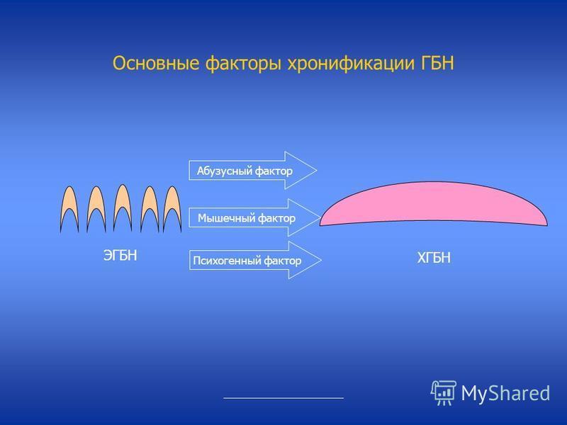Основные факторы хронификации ГБН ЭГБН ХГБН Психогенный фактор Абузусный фактор Мышечный фактор _______________________