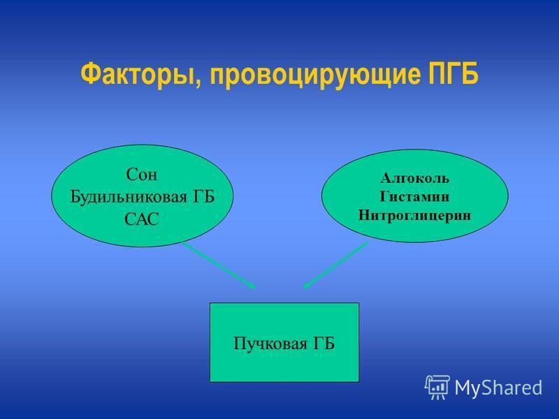 Факторы, провоцирующие ПГБ Сон Будильниковая ГБ САС Алгоколь Гистамин Нитроглицерин Пучковая ГБ