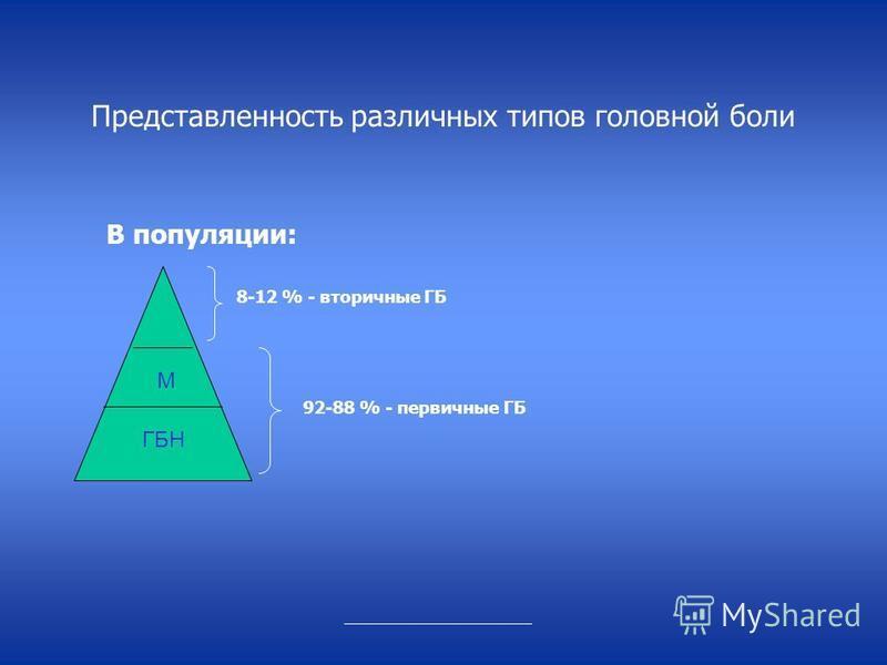 Представленность различных типов головной боли В популяции: М ГБН 8-12 % - вторичные ГБ 92-88 % - первичные ГБ _______________________