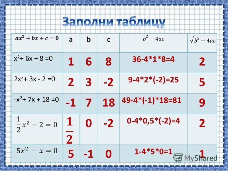 abc x 2 + 6x + 8 =0 168 36-4*1*8=4 2 2x 2 + 3x - 2 =0 23-2 9-4*2*(-2)=25 5 -x 2 + 7x + 18 =0 718 49-4*(-1)*18=81 9 0-2 0-4*0,5*(-2)=4 2 50 1-4*5*0=1 1