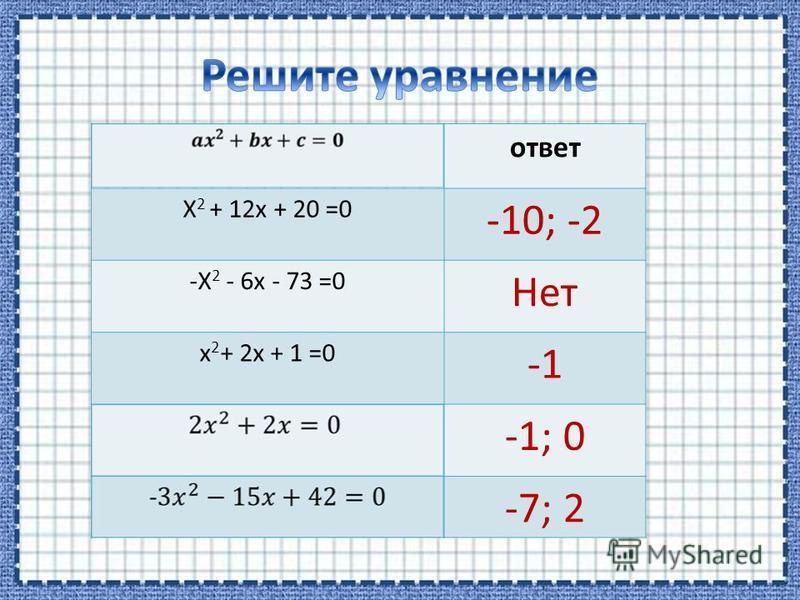 ответ X 2 + 12x + 20 =0 -10; -2 -X 2 - 6x - 73 =0 Нет x 2 + 2x + 1 =0 -1; 0 -7; 2