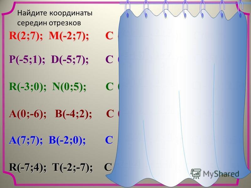 Найдите координаты середин отрезков R(2;7); M(-2;7); C P(-5;1); D(-5;7); C R(-3;0); N(0;5); C A(0;-6); B(-4;2); C R(-7;4); T(-2;-7); C A(7;7); B(-2;0); C ( ; ); 2 2+(-2) 2 7 + 7 C(0; 7) ( ; ); ( ; ); 2-5+(-5)2 1 + 7 C(-5; 4) ( ; ); ( ; ); 2 -3 + 0 -3