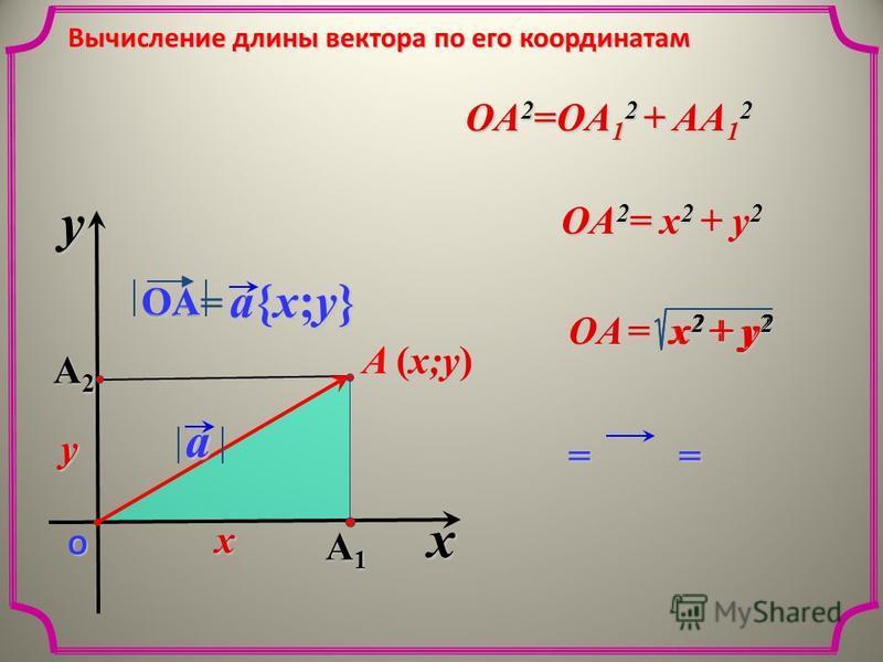 == x y О A1A1A1A1 Вычисление длины вектора по его координатам A2A2A2A2 a{x;y}a{x;y}a{x;y}a{x;y}OA= A (x;y) a OA 2 =OA 1 2 + AA 1 2 x y OA 2 = x 2 + y 2 OA = x 2 + y 2 a OA x 2 + y 2