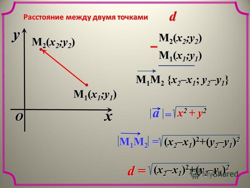 xyO Расстояние между двумя точками M 1 (x 1 ;y 1 ) M 2 (x 2 ;y 2 ) M 1 (x 1 ;y 1 ) M 1 M 2 {x 2 –x 1 ; y 2 –y 1 } – x 2 + y 2 =a M 1 M 2 = (x 2 –x 1 ) 2 +(y 2 –y 1 ) 2 d =d =d =d = d