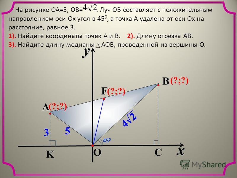 На рисунке ОА=5, ОВ=. Луч ОВ составляет с положительным направлением оси Ох угол в 45 0, а точка А удалена от оси Ох на расстояние, равное 3. 1).2). 1). Найдите координаты точек А и В. 2). Длину отрезка АВ. 3). 3). Найдите длину медианы АОВ, проведен