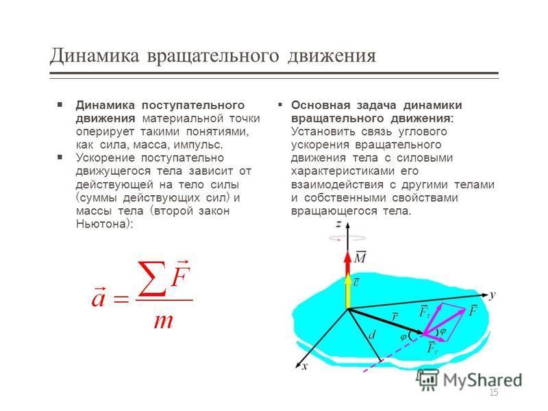 Динамика вращательного движения Динамика поступательного движения материальной точки оперирует такими понятиями, как сила, масса, импульс. Ускорение поступательно движущегося тела зависит от действующей на тело силы ( суммы действующих сил ) и массы