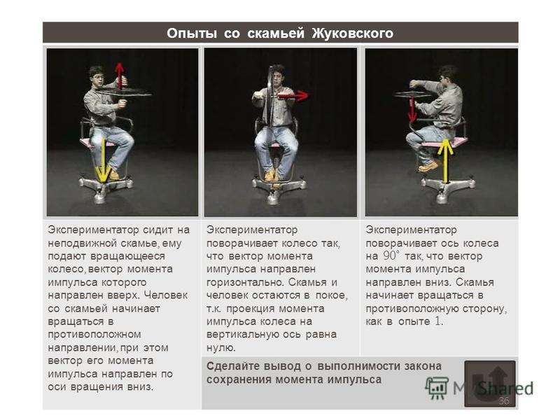 Опыты со скамьей Жуковского Экспериментатор сидит на неподвижной скамье, ему подают вращающееся колесо, вектор момента импульса которого направлен вверх. Человек со скамьей начинает вращаться в противоположном направлении, при этом вектор его момента