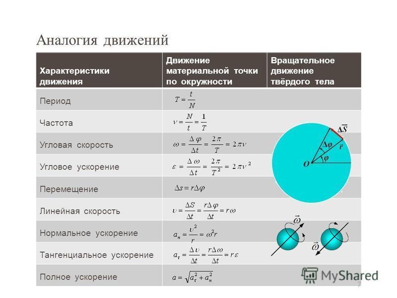 Аналогия движений Характеристики движения Движение материальной точки по окружности Вращательное движение твёрдого тела Период Частота Угловая скорость Угловое ускорение Перемещение Линейная скорость Нормальное ускорение Тангенциальное ускорение Полн