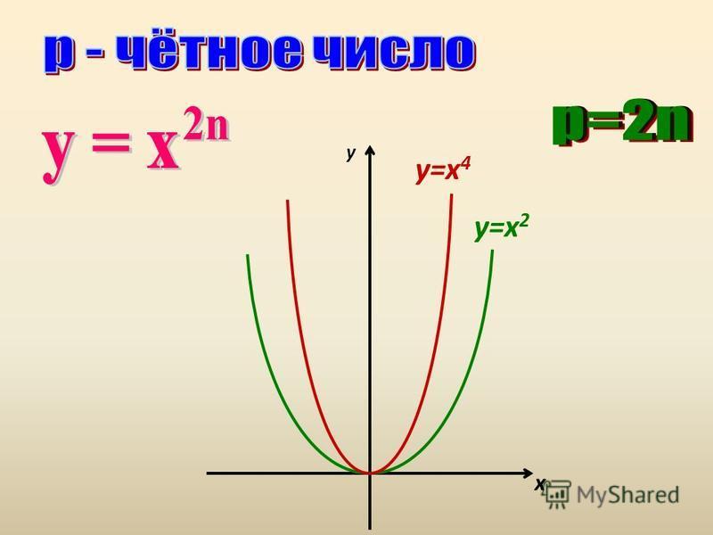 y x y=x 2 y=x 4