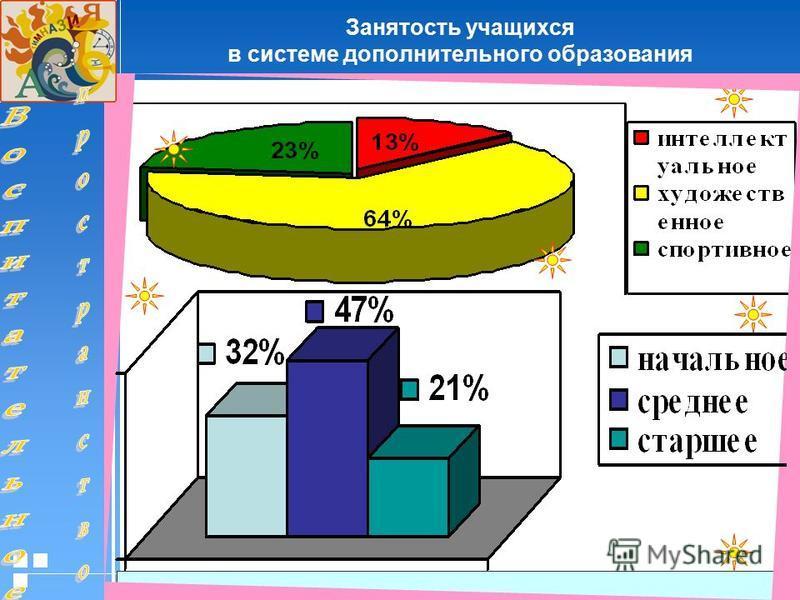 Стр. 3420.01.2006 Презентация Занятость учащихся в системе дополнительного образования