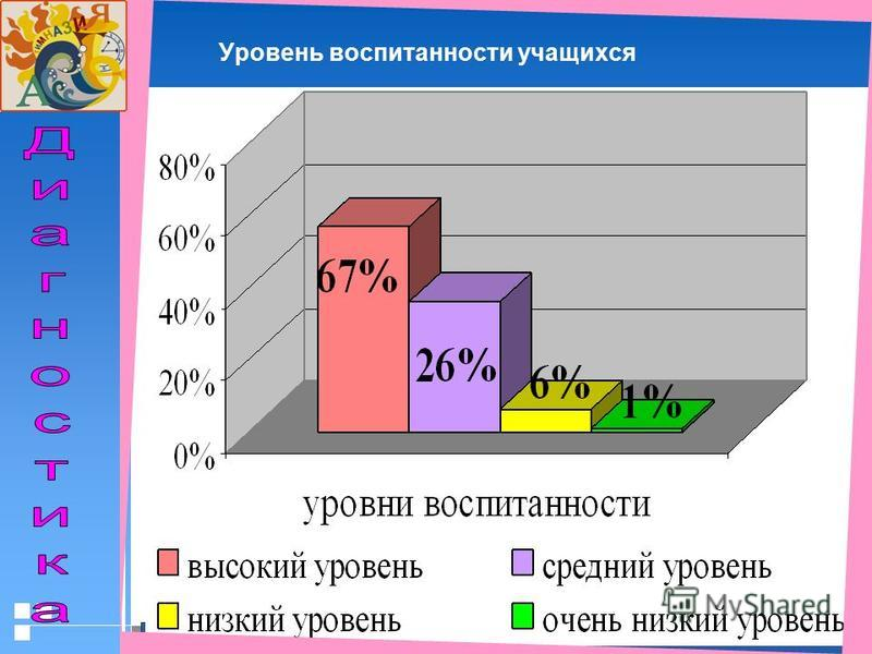 Стр. 4220.01.2006 Презентация Уровень воспитанности учащихся