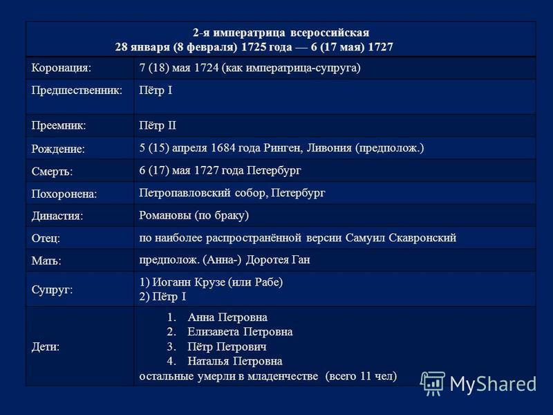 2-я императрица всероссийская 28 января (8 февраля) 1725 года 6 (17 мая) 1727 Коронация:7 (18) мая 1724 (как императрица-супруга) Предшественник:Пётр I Преемник:Пётр II Рождение: 5 (15) апреля 1684 года Ринген, Ливония (предположии.) Смерть: 6 (17) м