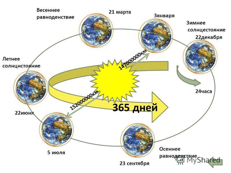 365 дней 23 сентября 22 июня 21 марта 22 декабря 5 июля 3 января Осеннее равноденствие Весеннее равноденствие 24 часа Зимнее солнцестояние Летнее солнцестояние 152000000 км 147000000 км