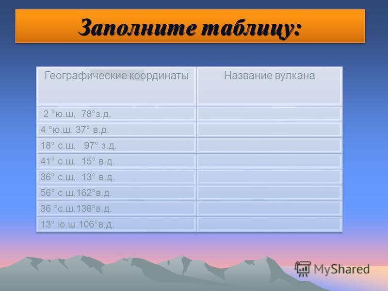 Заполни таблицу Определи географические координаты известных вулканов.