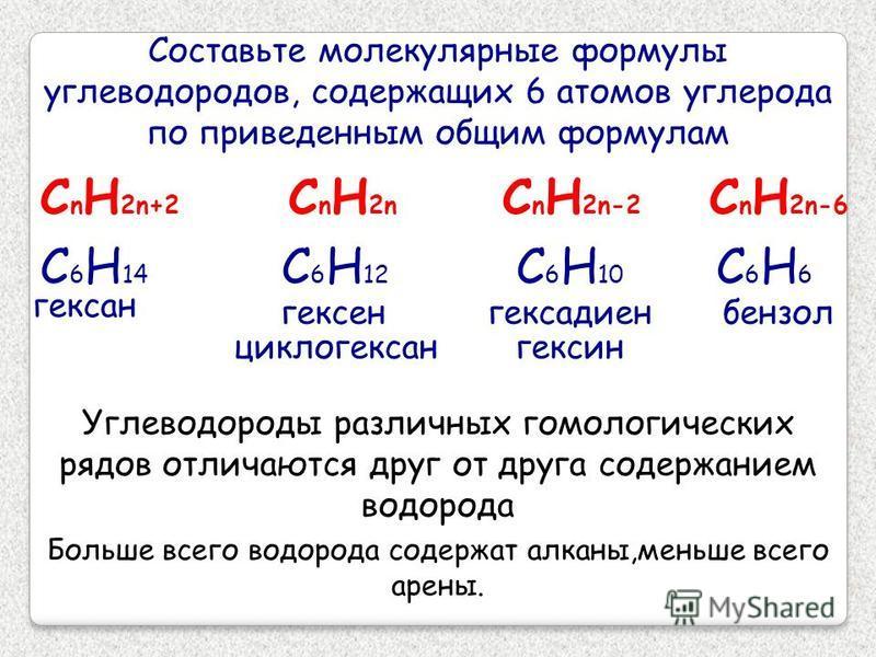 Составьте молекулярные формулы углеводородов, содержащих 6 атомов углерода по приведенным общим формулам С n H 2n+2 С n H 2n С n H 2n-2 С n H 2n-6 С 6 Н 14 С 6 Н 12 С 6 Н 10 С6Н6С6Н6 гексан гексен циклогексан гексадиен гексан бензол Углеводороды разл