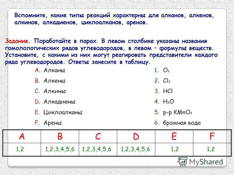 Вспомните, какие типы реакций характерны для алканов, алкенов, алкинов, алкадиенов, циклоалканов, аренов. Задание. Поработайте в парах. В левом столбике указаны названия гомологических рядов углеводородов, в левом – формулы веществ. Установите, с как