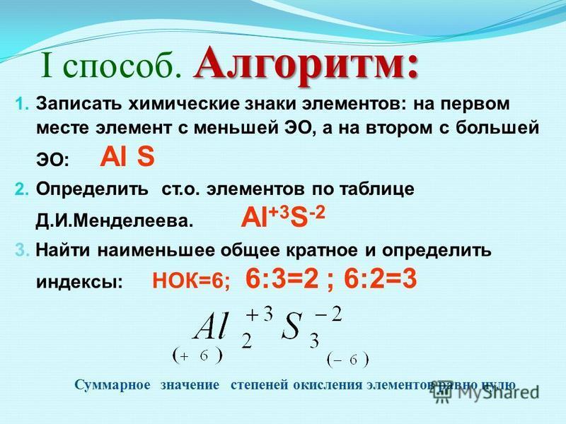 Алгоритм: І способ. Алгоритм: 1. Записать химические знаки элементов: на первом месте элемент с меньшей ЭО, а на втором с большей ЭО: Al S 2. Определить ст.о. элементов по таблице Д.И.Менделеева. Al +3 S -2 3. Найти наименьшее общее кратное и определ