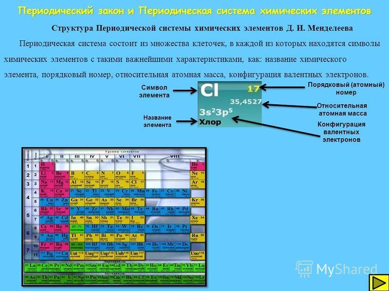 Он обнаружил, что свойства элементов изменяются в пределах определённых их совокупностей линейно, а затем повторяются периодически, т.е. через определённое число элементов встречаются сходные. Таким образом на основании этих наблюдений Д. И. Менделее