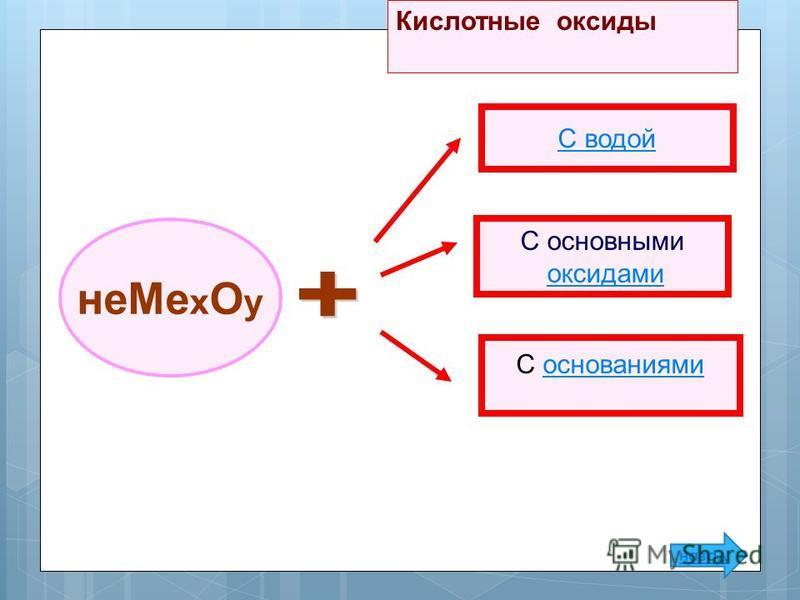 не Ме x О y С основаниями С основными оксидами C водой Кислотные оксиды назад