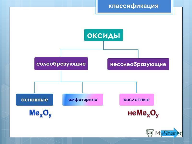 оксиды солеобразующие основные амфотерные кислотные несолеобразующие классификация назад