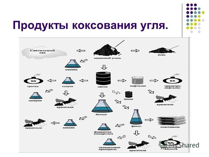 Продукты коксования угля.