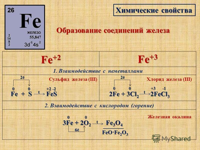 Химические свойства Образование соединений железа 1. Взаимодействие с неметаллами Fe + S Fe +2 Fe +3 2. Взаимодействие с кислородом (горение) 3Fe + 2O 2 Fe 3 O 4 3Fe + 2O 2 Fe 3 O 4 00 2ē2ē2ē2ē t FeS +2 -2 Cульфид железа (III) 2Fe + 3Cl 2 2FeCl 3 00