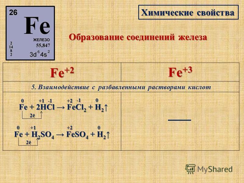 Химические свойства Образование соединений железа Fe +2 Fe +3 5. Взаимодействие с разбавленными растворами кислот Fe + 2HCl FeCl 2 + H 2 Fe + 2HCl FeCl 2 + H 2 0 +10+2 2ē Fe + H 2 SO 4 FeSO 4 + H 2 Fe + H 2 SO 4 FeSO 4 + H 2 0+1+20 2ē