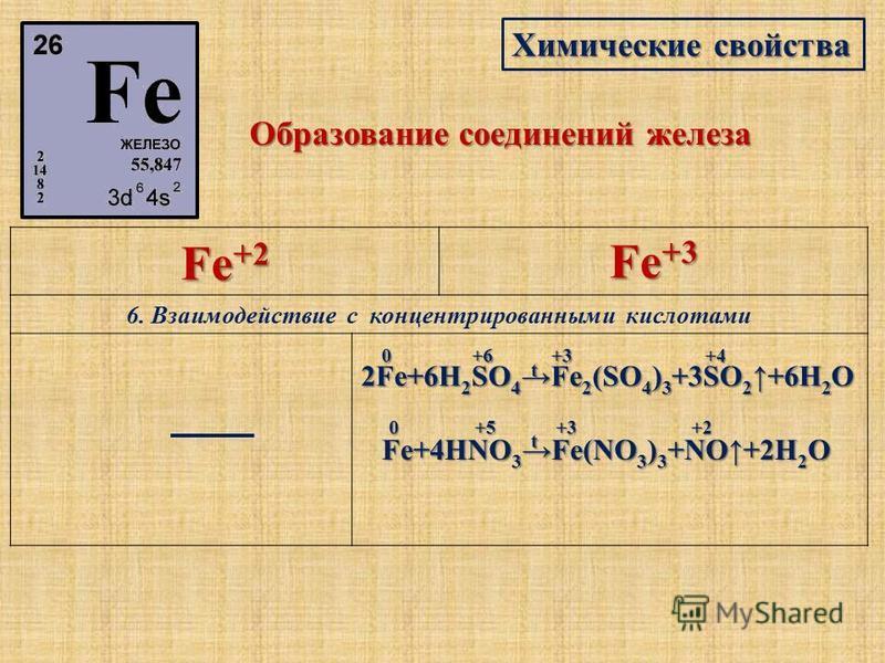 Химические свойства Образование соединений железа Fe +2 Fe +3 6. Взаимодействие с концентрированными кислотами 2Fe+6H 2 SO 4 Fe 2 (SO 4 ) 3 +3SO 2 +6H 2 O +3+4+60 Fe+4HNO 3 Fe(NO 3 ) 3 +NO+2H 2 O 0+5+3+2 t t