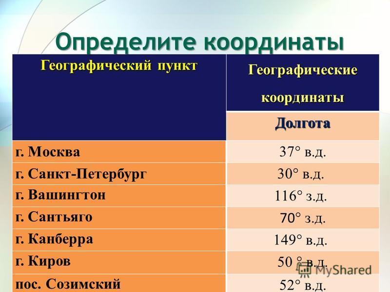 Географический пункт Географические координаты Долгота г. Москва 37° в.д. г. Санкт-Петербург 30° в.д. г. Вашингтон 116° з.д. г. Сантьяго 70 ° з.д. г. Канберра 149° в.д. г. Киров 50 ° в.д. пос. Созимский 52° в.д. Определите координаты