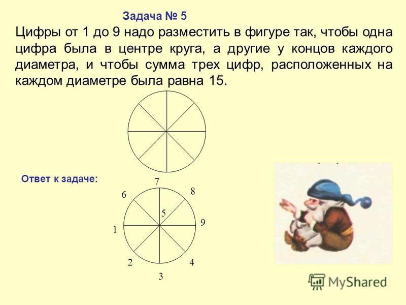 Цифры от 1 до 9 надо разместить в фигуре так, чтобы одна цифра была в центре круга, а другие у концов каждого диаметра, и чтобы сумма трех цифр, расположенных на каждом диаметре была равна 15. Задача 5 Ответ к задаче: 2 1 6 7 5 8 9 4 3