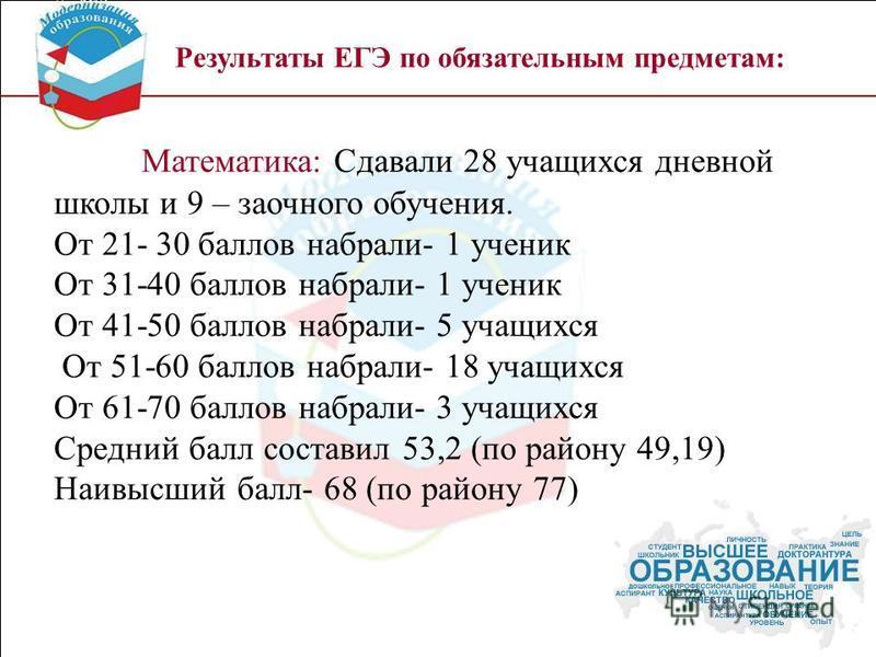 Результаты ЕГЭ по обязательным предметам: Математика: Сдавали 28 учащихся дневной школы и 9 – заочного обучения. От 21- 30 баллов набрали- 1 ученик От 31-40 баллов набрали- 1 ученик От 41-50 баллов набрали- 5 учащихся От 51-60 баллов набрали- 18 учащ