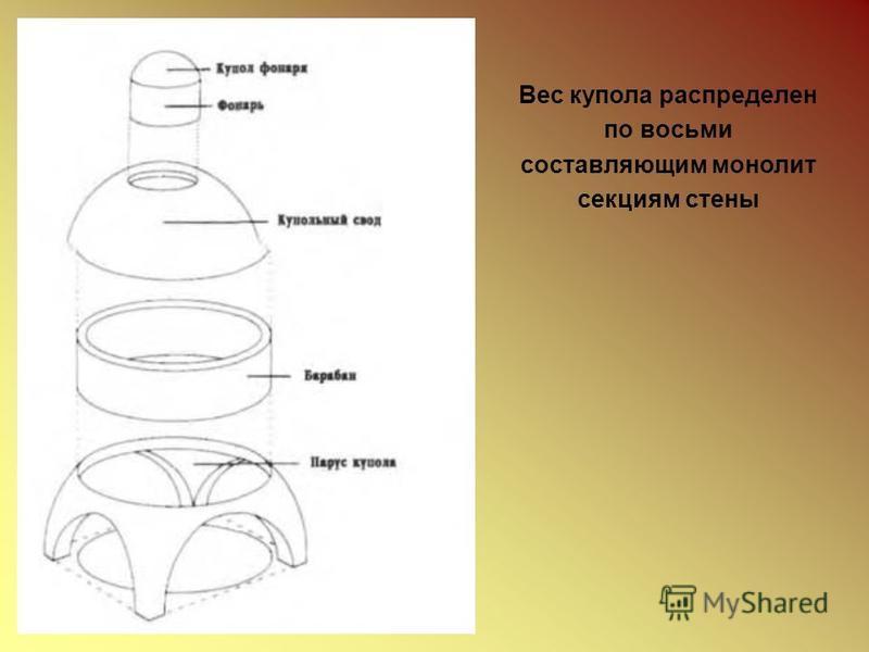 Вес купола распределен по восьми составляющим монолит секциям стены