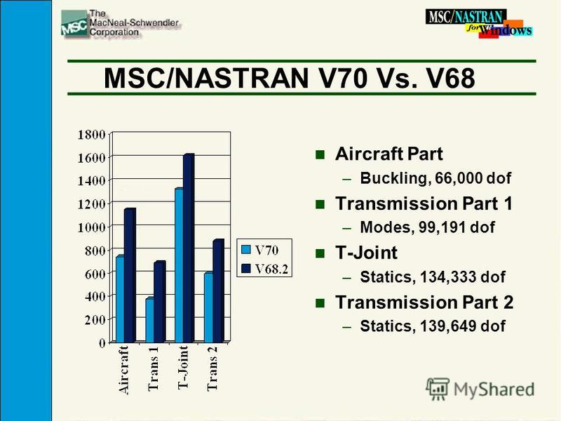 MSC/NASTRAN V70 Vs. V68 n Aircraft Part –Buckling, 66,000 dof n Transmission Part 1 –Modes, 99,191 dof n T-Joint –Statics, 134,333 dof n Transmission Part 2 –Statics, 139,649 dof