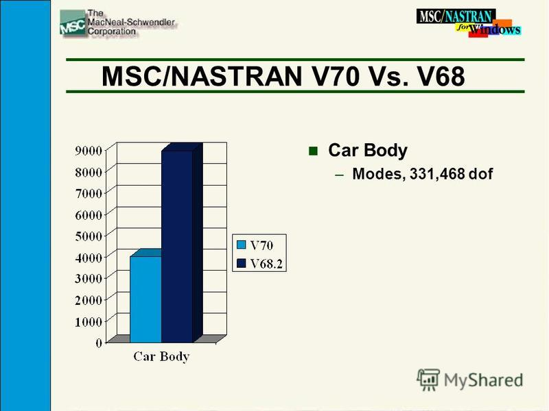 MSC/NASTRAN V70 Vs. V68 n Car Body –Modes, 331,468 dof
