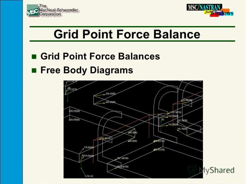 Grid Point Force Balance n Grid Point Force Balances n Free Body Diagrams