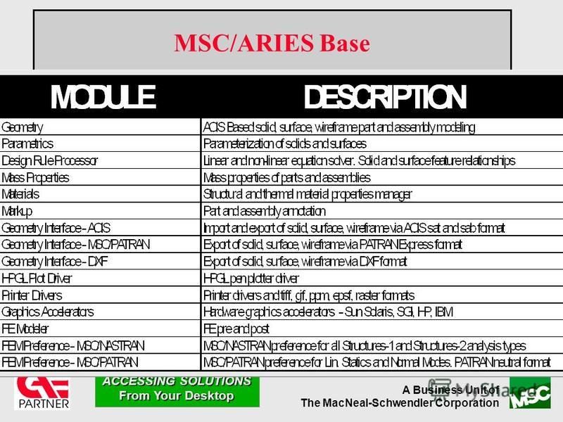 A Business Unit of The MacNeal-Schwendler Corporation ACCESSING SOLUTIONS From Your Desktop MSC/ARIES Base