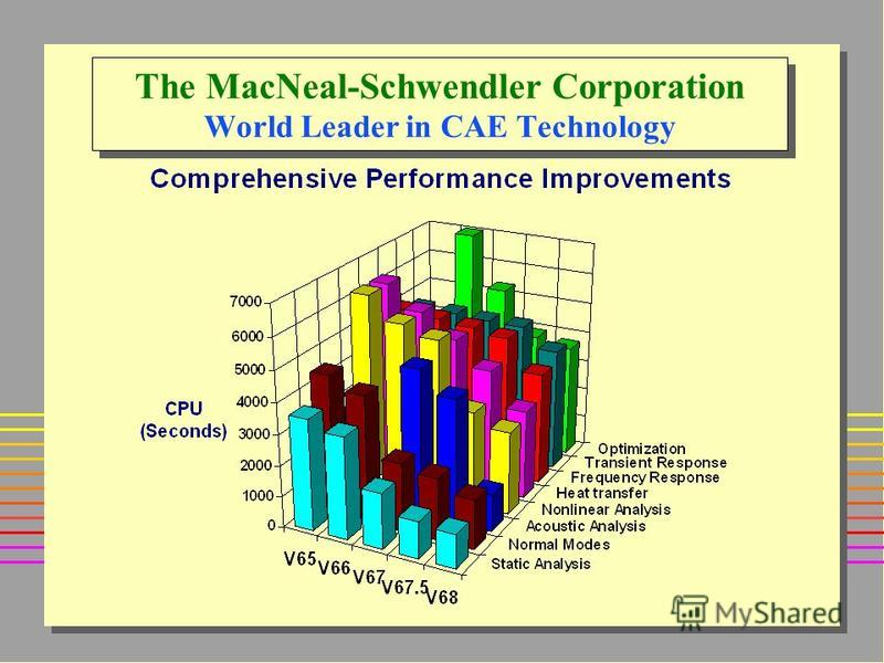 The MacNeal-Schwendler Corporation World Leader in CAE Technology