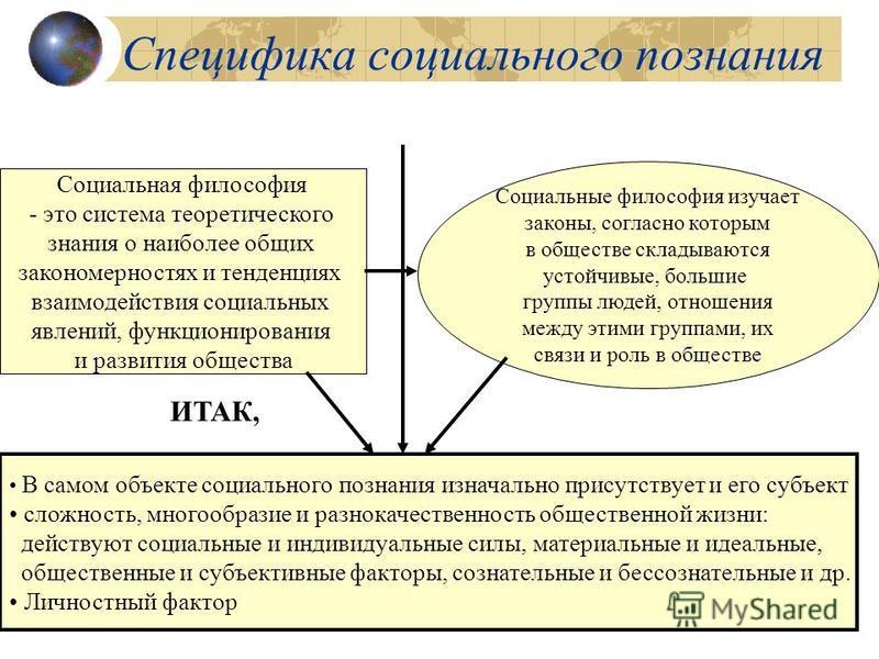 Специфика социального познания Социальная философия - это система теоретического знания о наиболее общих закономерностях и тенденциях взаимодействия социальных явлений, функционирования и развития общества Социальные философия изучает законы, согласн