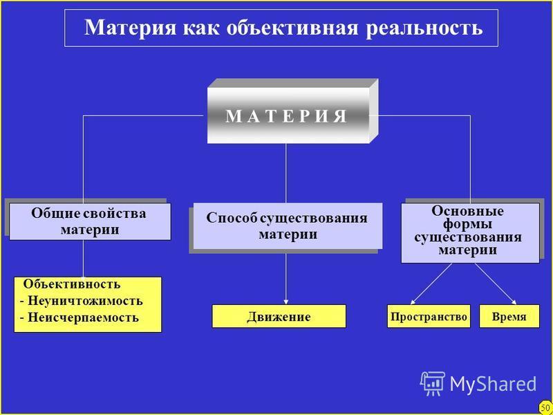 Материя – это объективная (существующая вне и независимо от духа) реальность,неуничтожимая и неисчерпаемая Свойства материи Атрибуты (существенные, изначально присущие,неотьемлимые) Модусы (производные,возникающие) Движение, развитие Пространство, вр