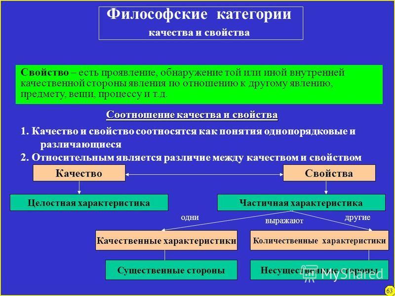 Философские категории качество – количество Качество – совокупность свойств, указывающих на то, что собой данная вещь представляет, чем она является; тождественная с бытием определенность. (Гегель) Количество – совокупность свойств,указывающих на раз