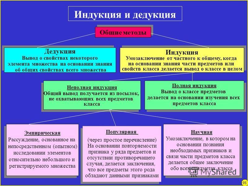 Анализ и синтез Общие методы Анализ Метод познания, содержанием которого является совокупность приемов и закономерностей расчленения предмета исследования на его составные части Анализ Метод познания, содержанием которого является совокупность приемо