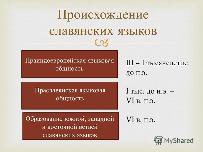 Праиндоевропейская языковая общность Праславянская языковая общность Образование южной, западной и восточной ветвей славянских языков Происхождение славянских языков III – I тысячелетие до н.э. I тыс. до н.э. – VI в. н.э.