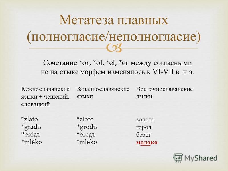 Метатеза плавных ( полногласие / неполногласие ) Сочетание *or, *ol, *el, *er между согласными не на стыке морфем изменялось к VI-VII в. н.э. Южнославянские языки + чешский, словацкий *zlato * grad ъ * brĕg ъ * mlĕko Западнославянские языки *zloto *