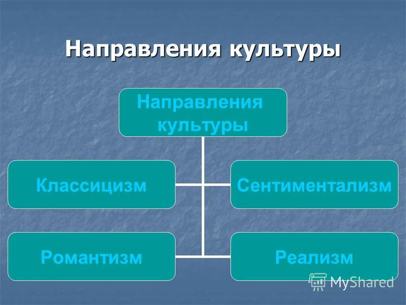 Направления культуры Направления культуры Классицизм Сентиментализм Романтизм Реализм