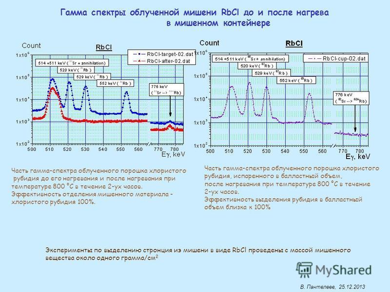 Гамма спектры обрученной мишении RbCl до и после нагрева в мишенином контейнере Часть гамма-спектра обрученного порошка хлористого рубидия до его нагревания и после нагревания при температуре 800 °С в течение 2-ух часов. Эффективность отделения мишен