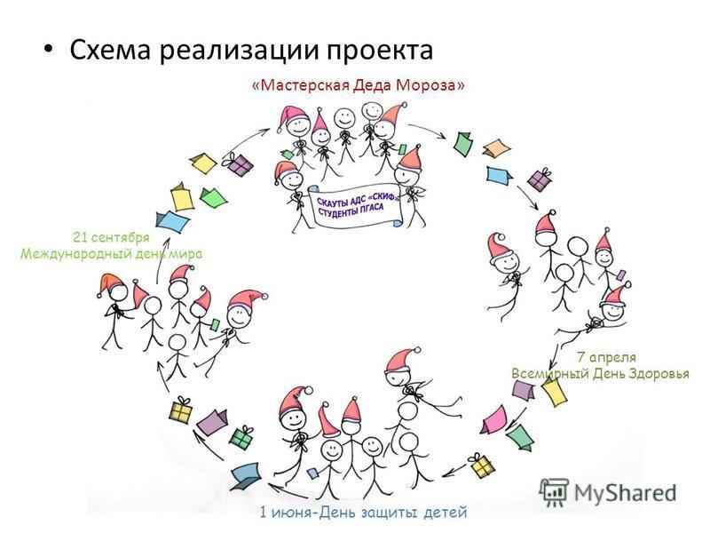 Схема реализации проекта «Мастерская Деда Мороза» 7 апреля Всемирный День Здоровья 1 июня-День защиты детей 21 сентября Международный день мира